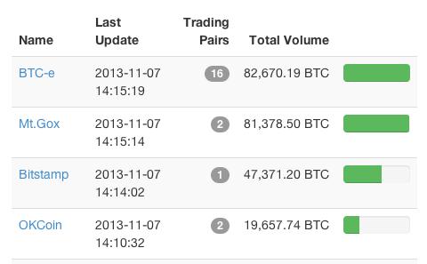 btc-e_bitcoin-exchange-makes-history