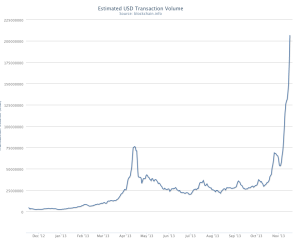 increase-in-bitcoin-velocity
