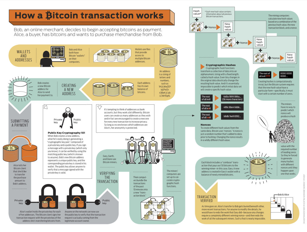 How a bitcoin transaction works bitcoinnews