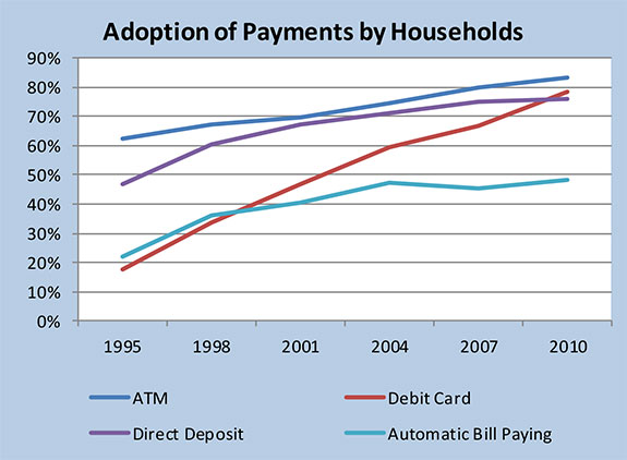 Adoption of Payment Methods - www.phil.frb.org