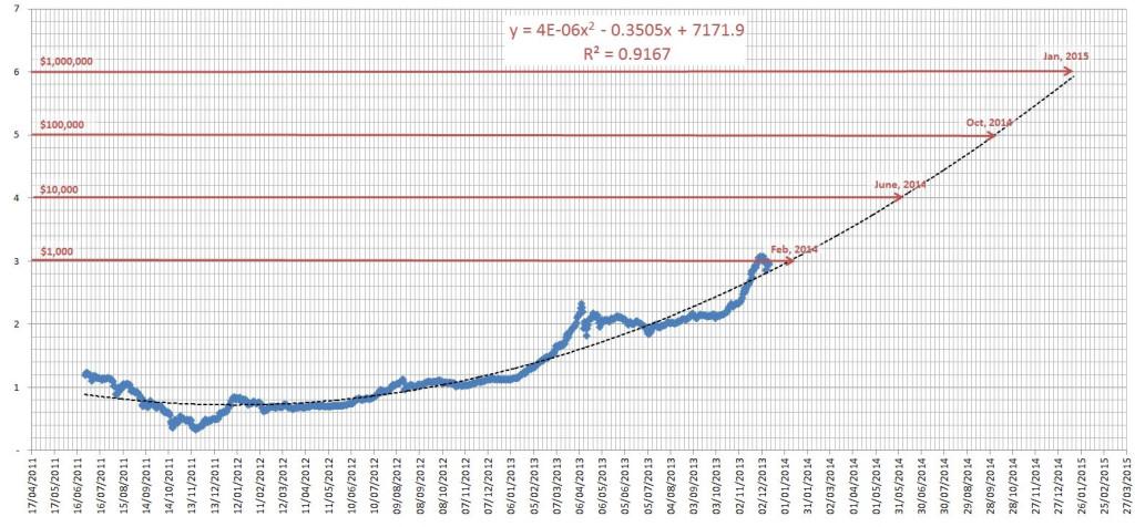 Bitcoin Future Chart Predction Trend Bitcoin iEk8N9f